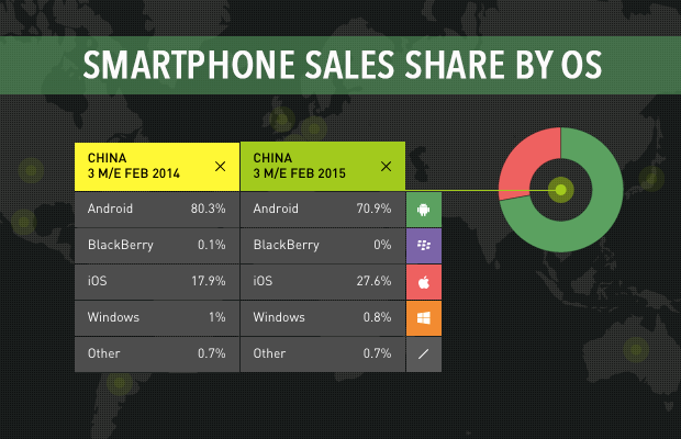 SMARTPHONE-SALES-SHARE-IN-CHINA