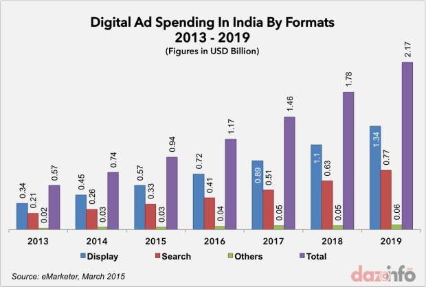 digital ad spending india 2013 - 2019