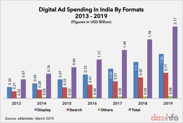 digital ad spending india 2013 - 2019
