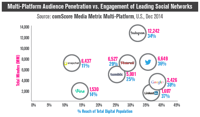 engagement on social media networks 2014