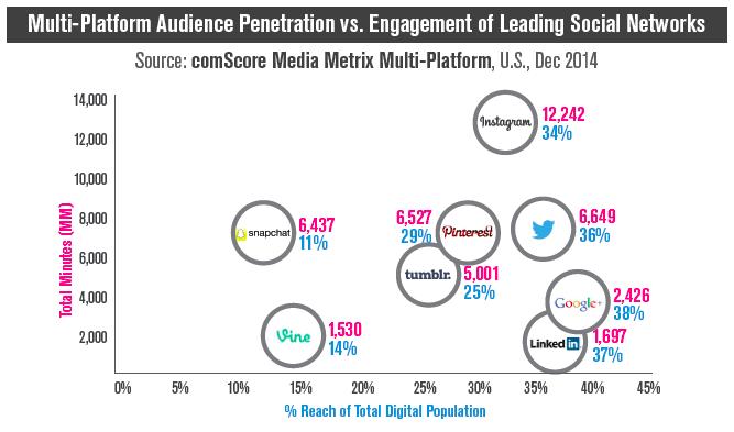 engagement on social media networks 2014