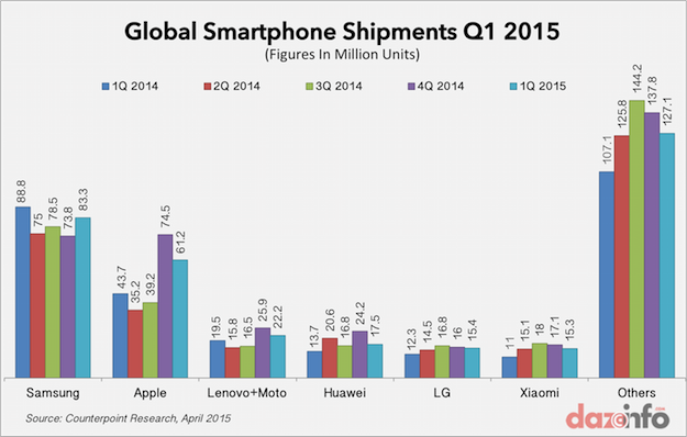 global smartphone shipments Q1 2015