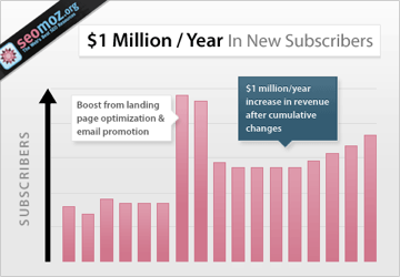 increase email subscription