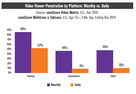 video viewing on social media by platform