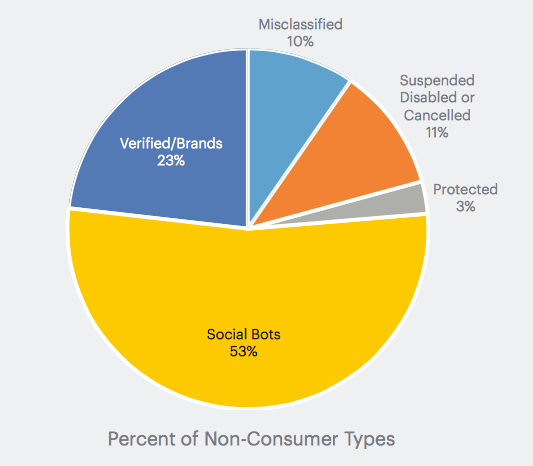 percent of non-consumer type