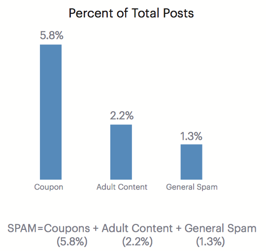 percentage of total spams on social media