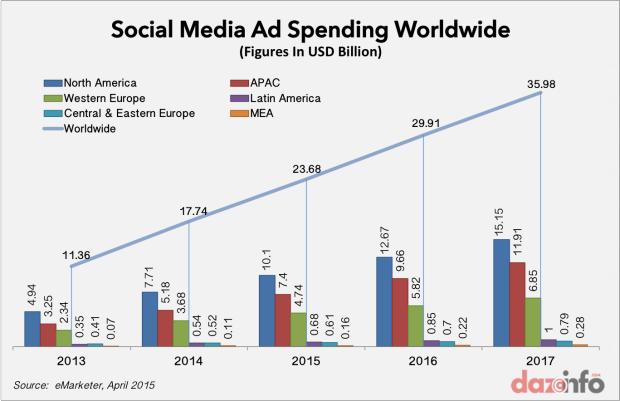 social media ad spending worldwide 2015 - 2017