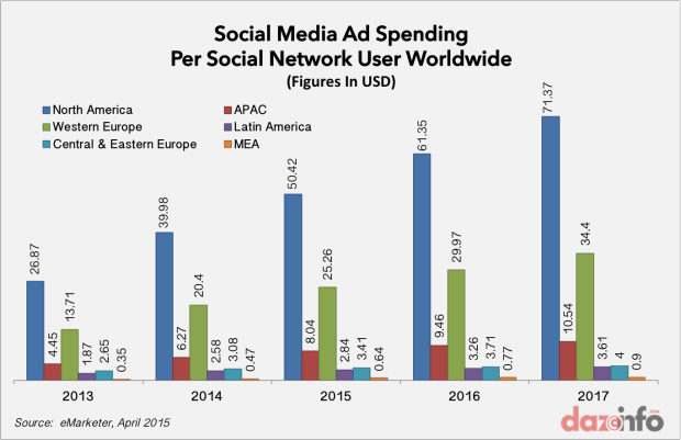 social media ad spending worldwide by users 2015 - 2017