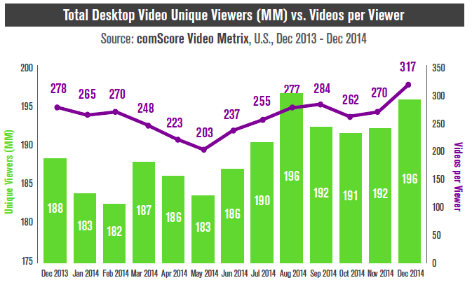 social media video viewing desktop vs mobile 2014
