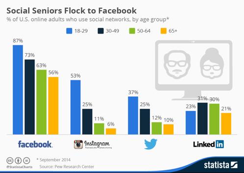 social senior on Facebook