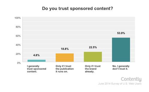 trust on content