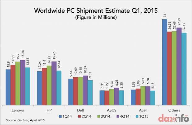 worldwide PC shipments Q1 2015