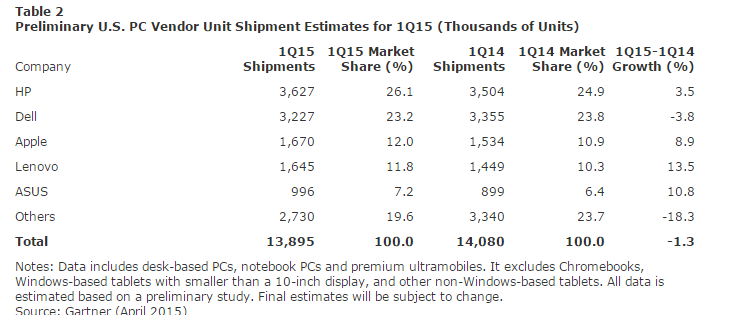 worldwide-pc-shipment-us-q12015