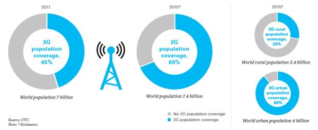 3G Evolution 2000 - 2015