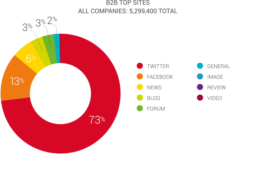 B2B Mentions by Social Networks And Other Sources