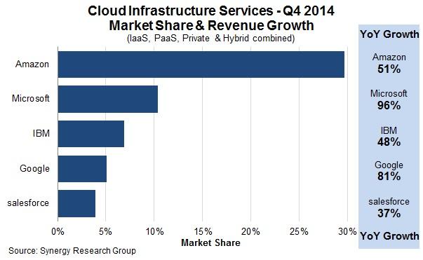 AWS market share