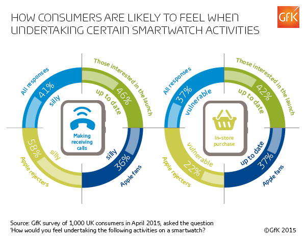 Consumer Responses on Smartwatch Activities