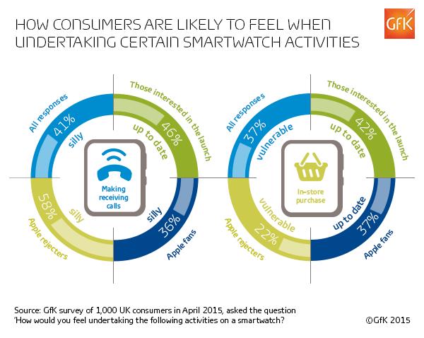 Consumer Responses on Smartwatch Activities