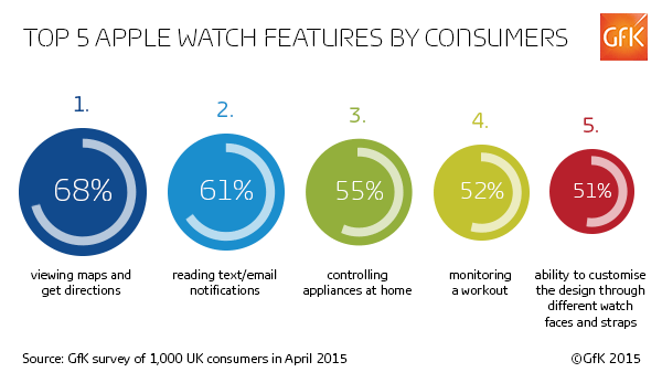 Top 5 Apple Watch Features By Consumers