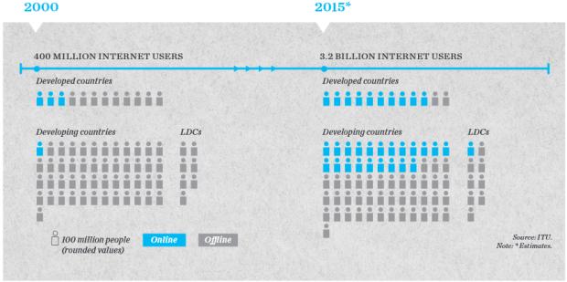 Global Internet Penetration 2000 - 2015