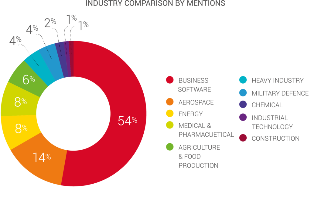 Industry Comparison by Mentions