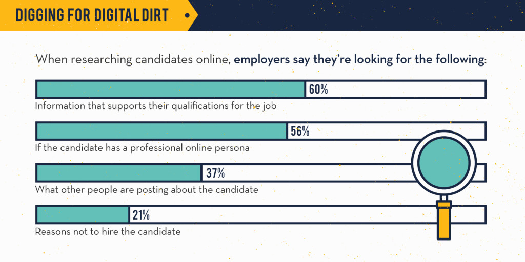 Things Employers Check While Reviewing Candidate Online