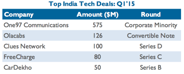 Top VC investment rounds india Q1 2015