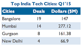 Top investment cities india Q1 2015