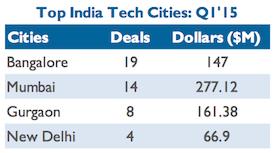 Top investment cities india Q1 2015
