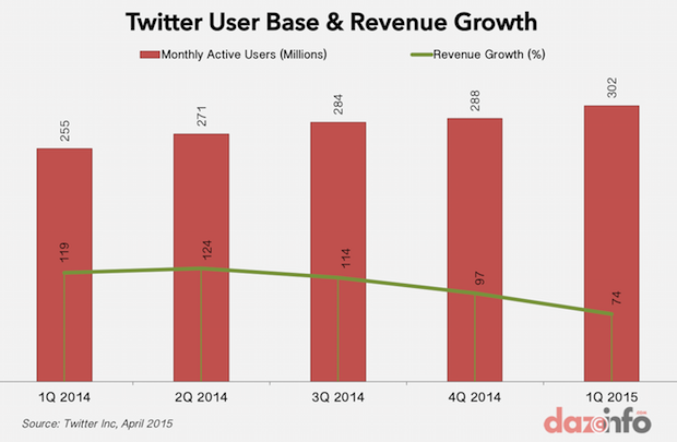 Twitter user base and revenue growth Q1 2015