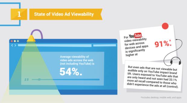 Video Ad Performance - YouTube vs Across The Web