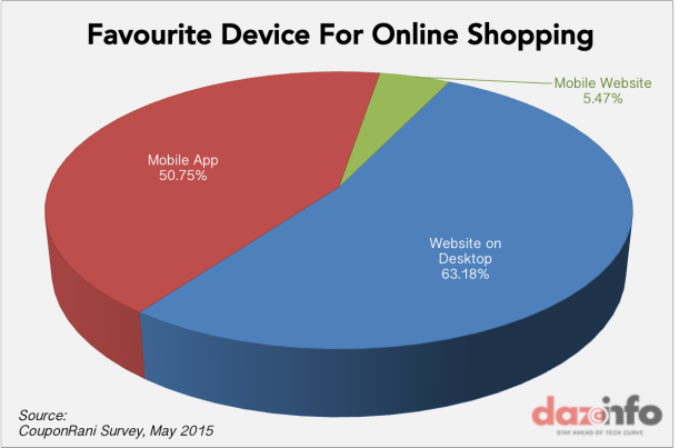 favourite device for online shopping india