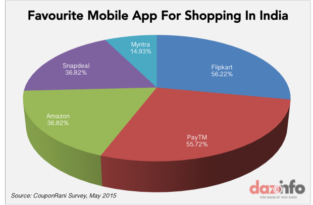 favourite mobile app for shopping india
