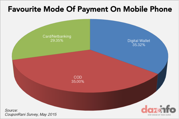 favourite mode of payment mobile phone india