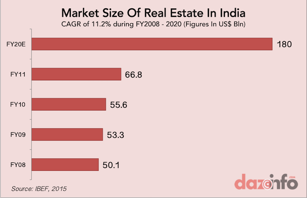 growth of real estate in india 2015 - 2020