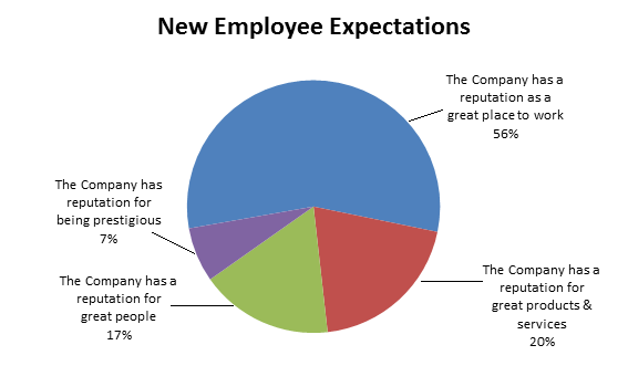 New Employee Expectations from a Company's Reputation