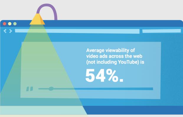 YouTube Ad Viewability