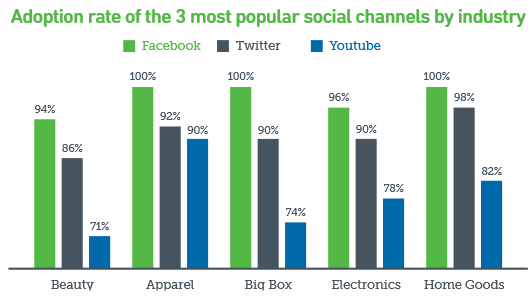 Adoption Rate of Social Media Channels by Industry