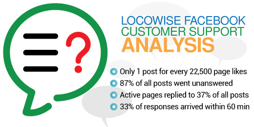 Brands Response Analysis on Facebook Pages
