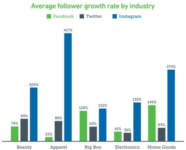 Follower Growth Rate By Industry