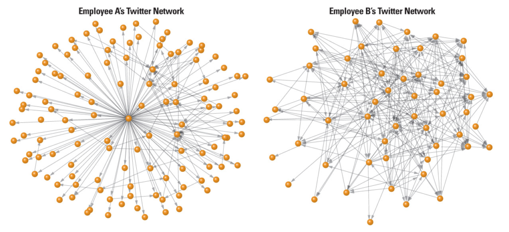 Loose Twitter Network vs Complex Twitter Network