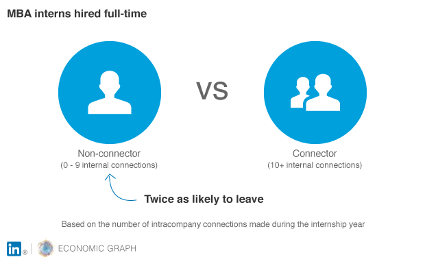 MBA Interns Hired Full Time Comparisons