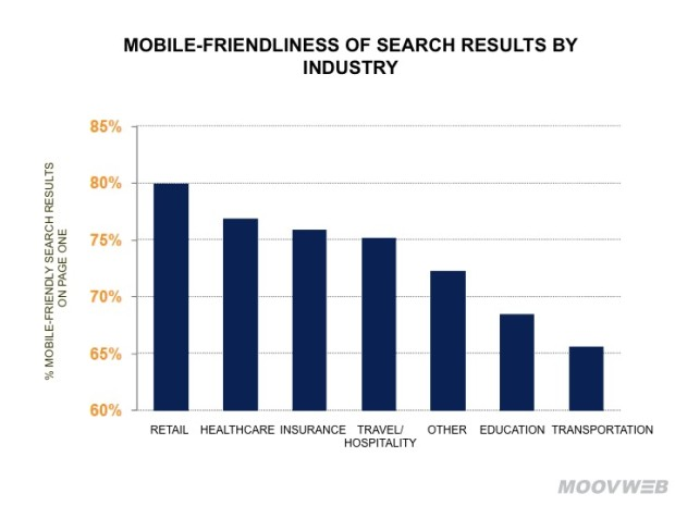Mobile-Friendliness of Search Results by Industry