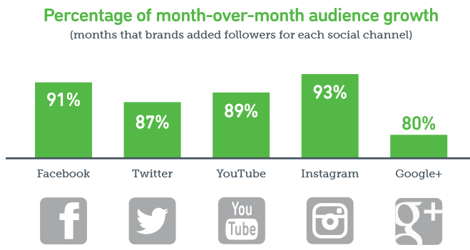 Month-over-month Follower Growth by Social Media Channel