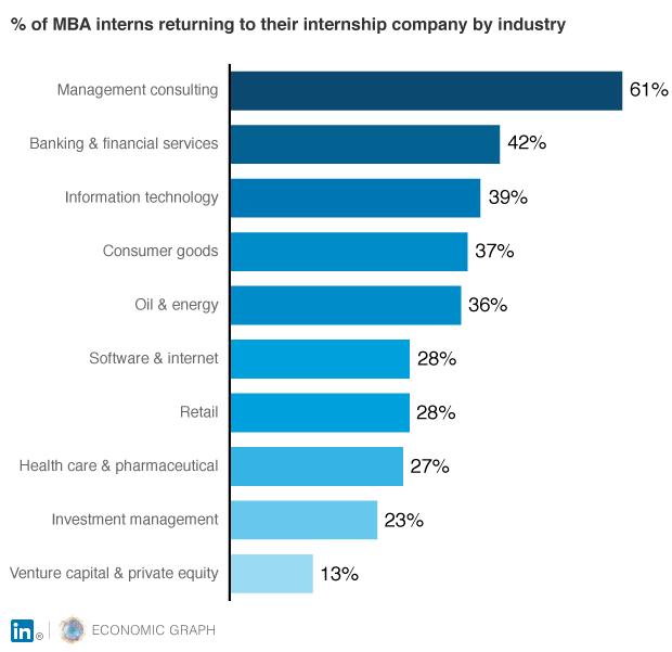 Percentage of Industries Retaining Interns