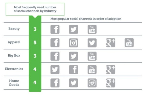 Facebook And Instagram Driving The Social Media Growth Of Retail ...