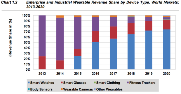 smart devices market by device type 2020