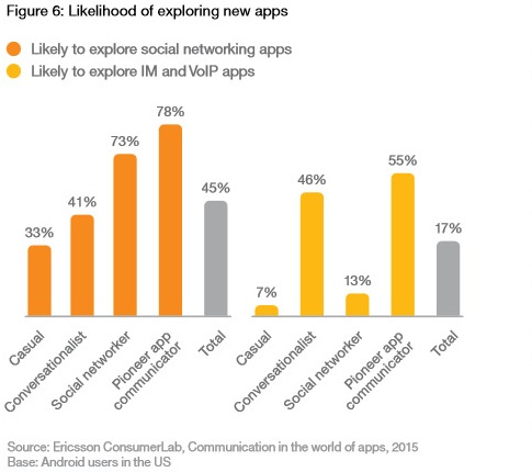 Adaptability of Users to Explore New Apps
