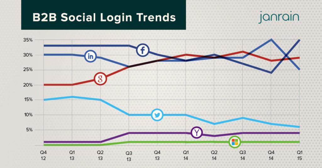 B2B Social Login Trends