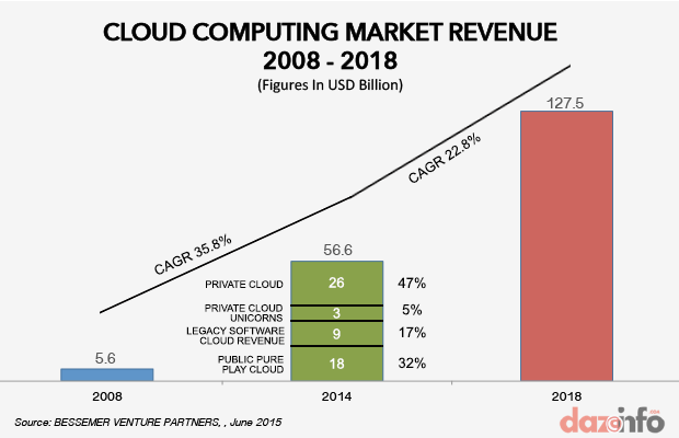 Cloud-computing-market-2018